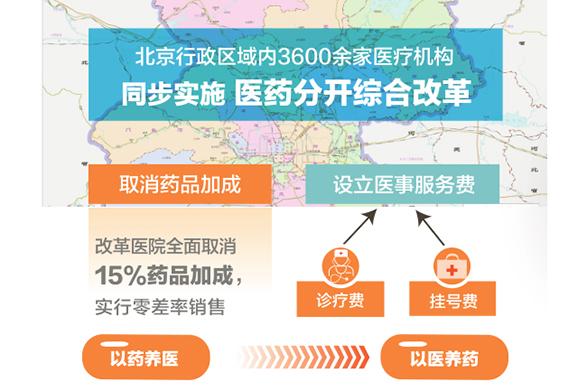 北京市医药分开综合改革图解