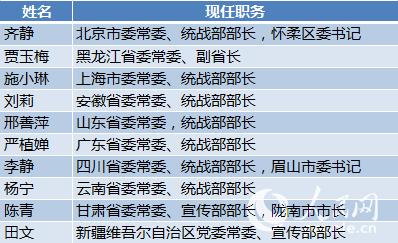 过去9个月全国21地调整省委书记 375名干部当选省委常委