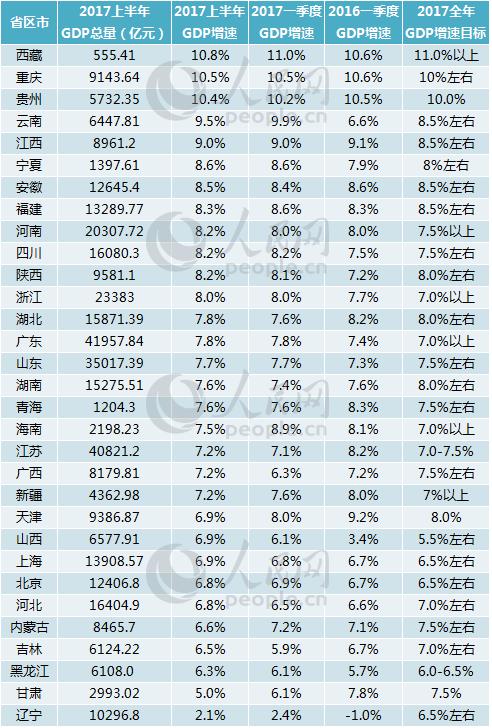 31省区市晒出上半年GDP成绩单 下半年又将如何干?
