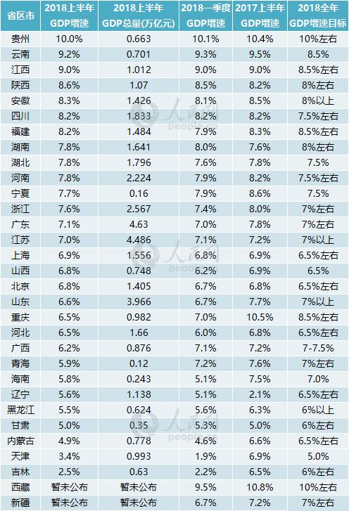 12年城市gdp排名_2017年省会城市GDP最新排名出炉郑州排第几?