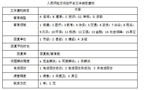 人民网地方问政平台功能优化分析