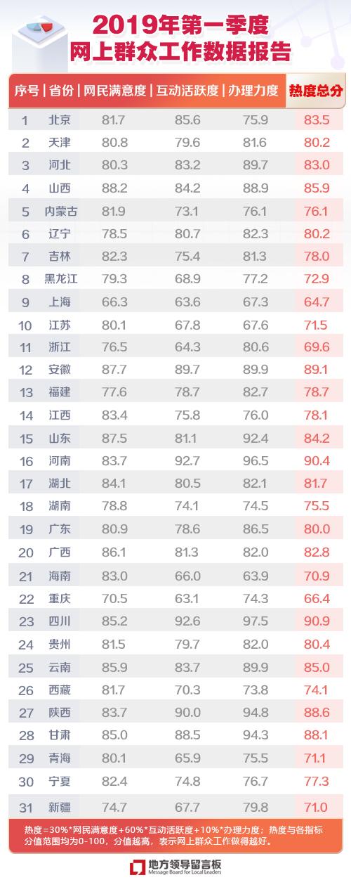 网上群众工作数据报告升级第一季度榜单出炉