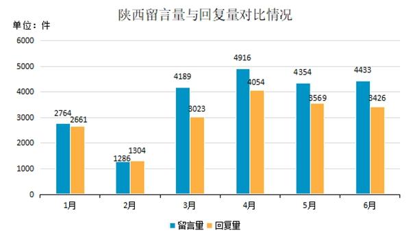 陕西:线上听民声线下解民忧架起